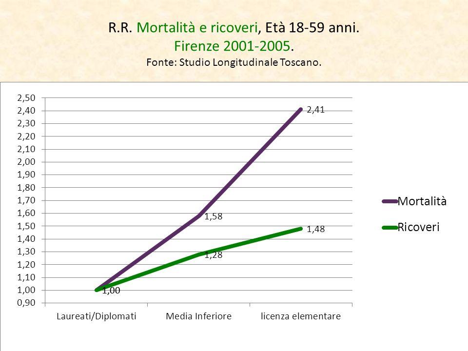 R. R. Mortalità e ricoveri, Età 18-59 anni. Firenze 2001-2005