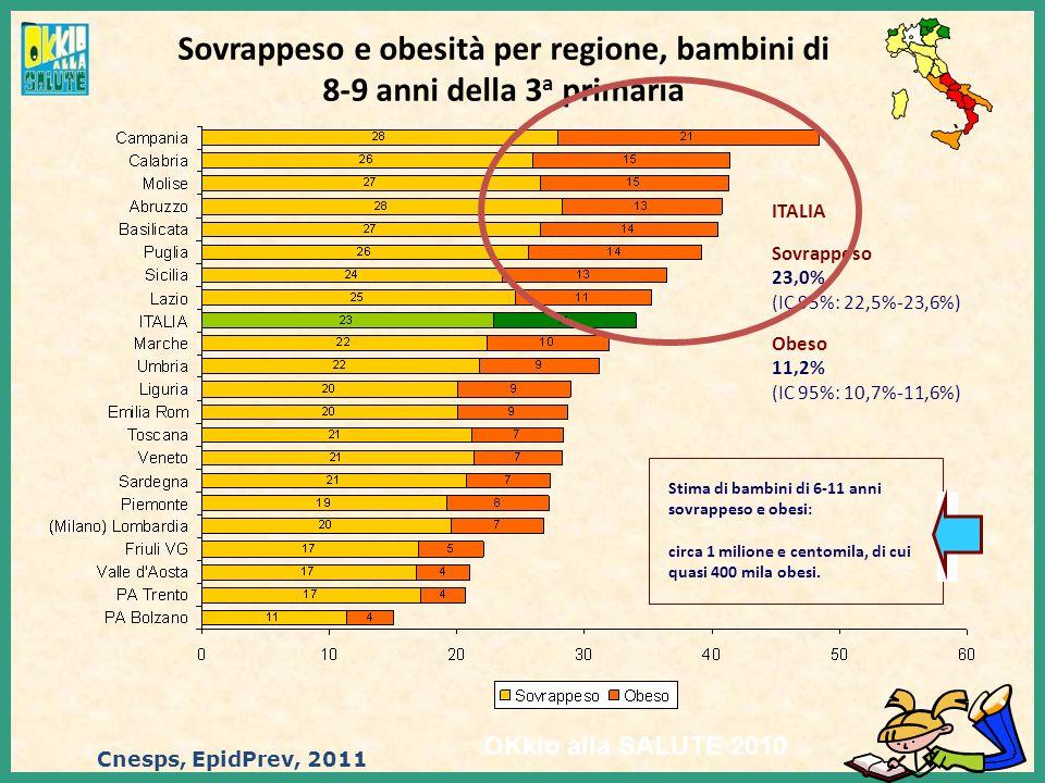 Sovrappeso e obesità per regione, bambini di