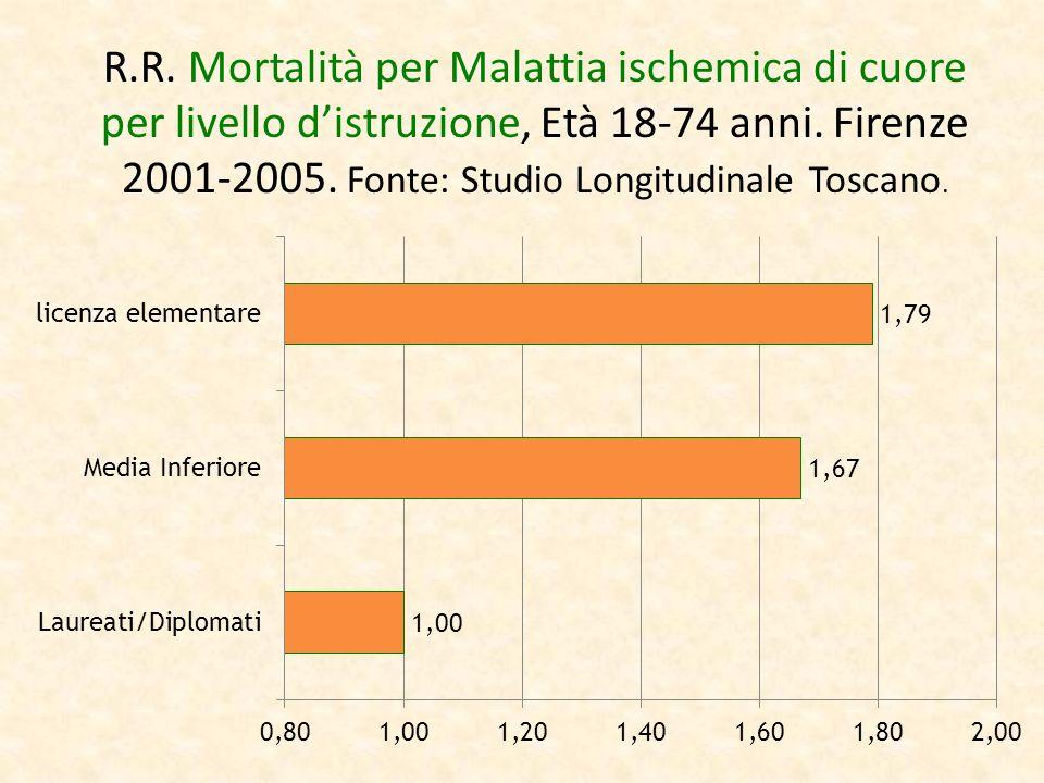 R.R. Mortalità per Malattia ischemica di cuore per livello d'istruzione, Età 18-74 anni.