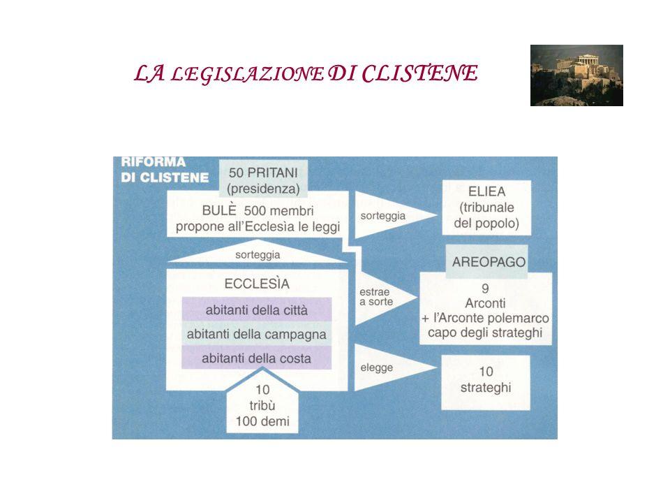 LA LEGISLAZIONE DI CLISTENE