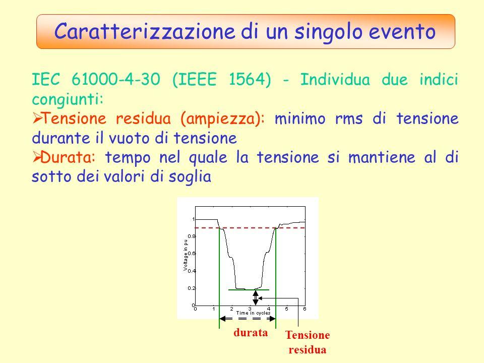 Caratterizzazione di un singolo evento