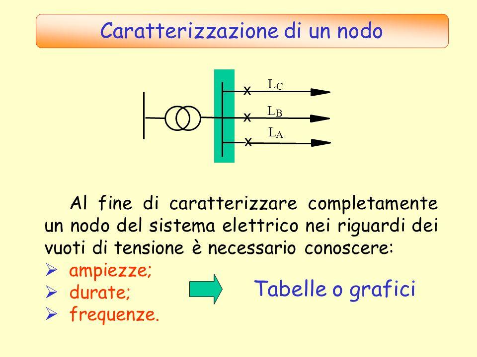 Caratterizzazione di un nodo