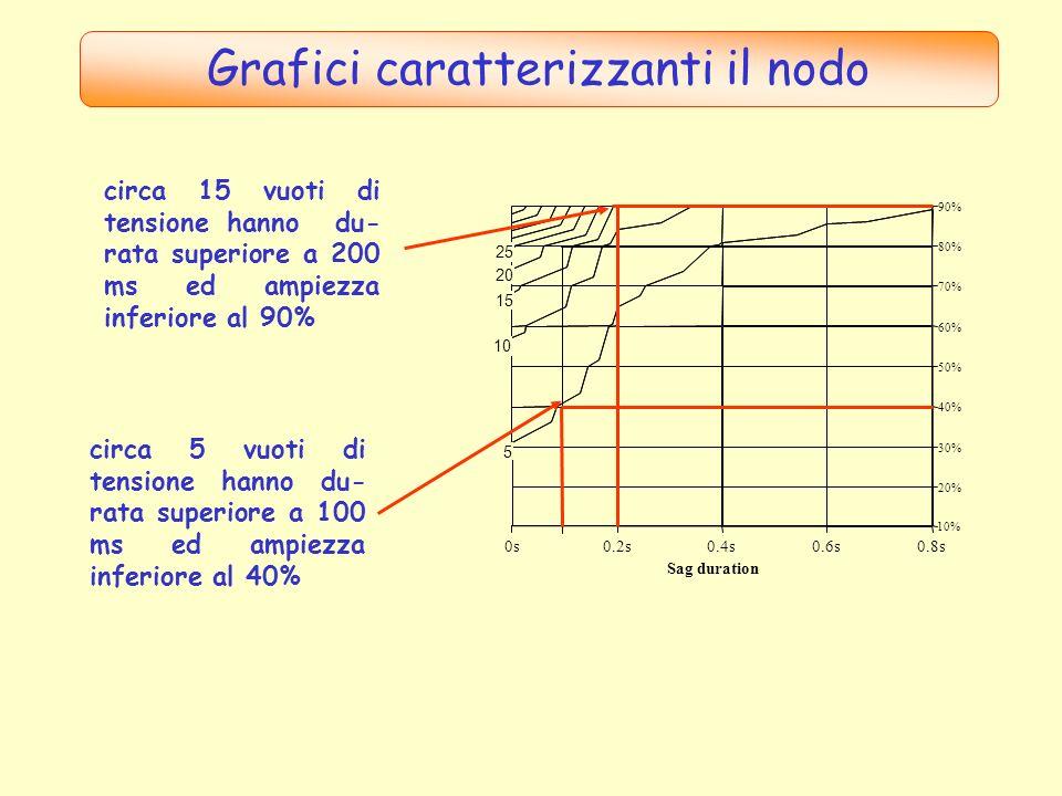 Grafici caratterizzanti il nodo