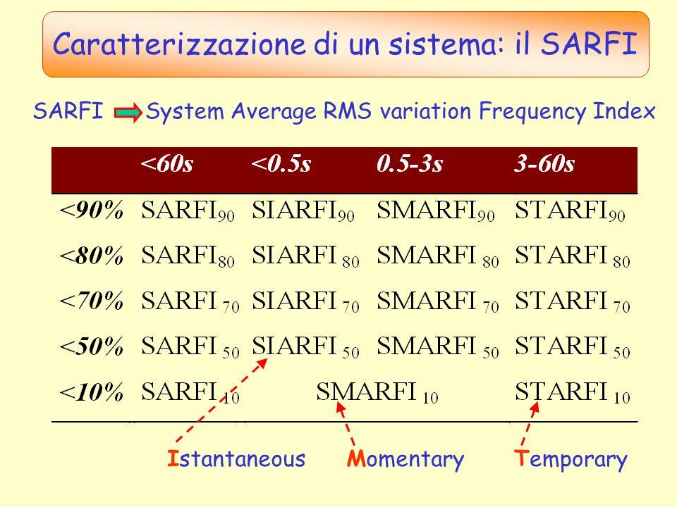 Caratterizzazione di un sistema: il SARFI
