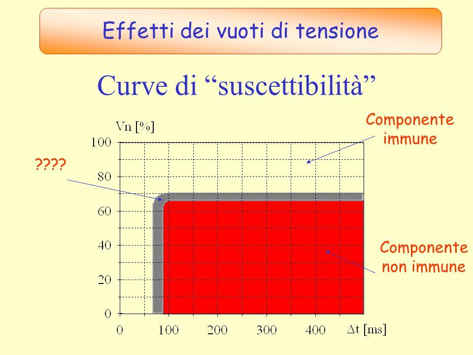 Curve di suscettibilità