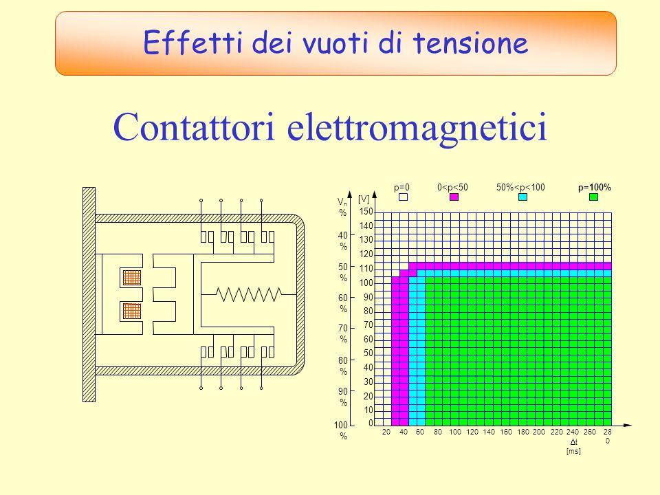 Contattori elettromagnetici