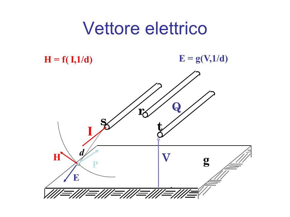 Vettore elettrico r s s t t I g Q Q V E = g(V,1/d) H = f( I,1/d) d H P