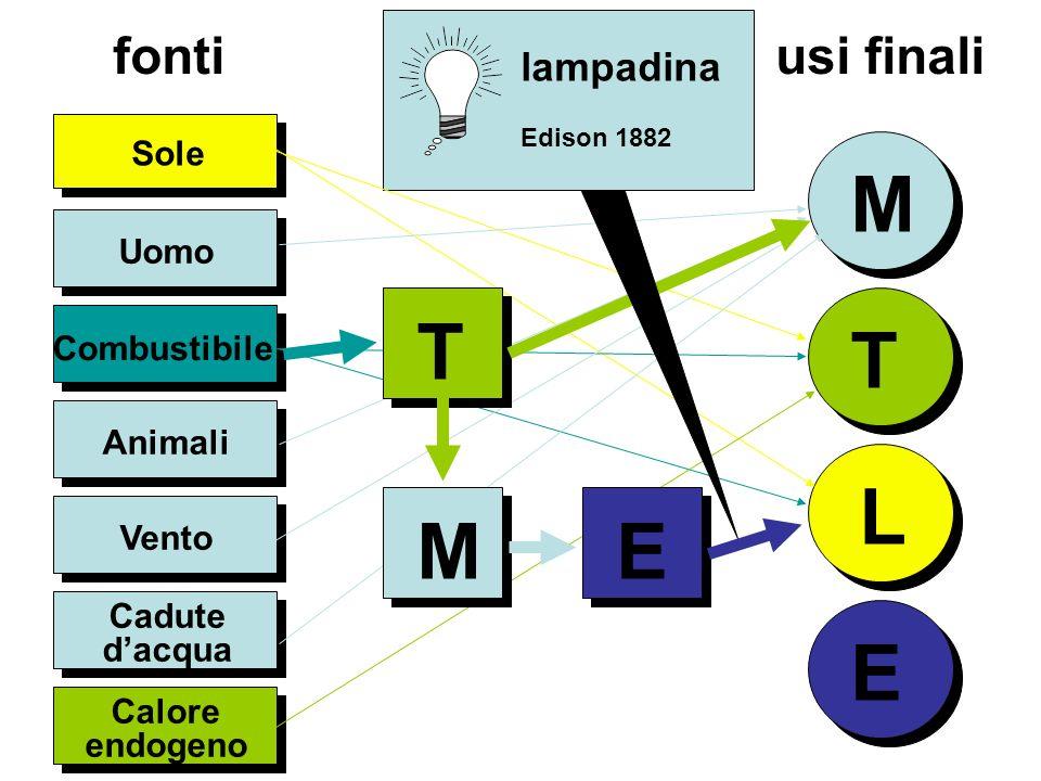 M T T L E M E fonti usi finali lampadina Sole Uomo Combustibile