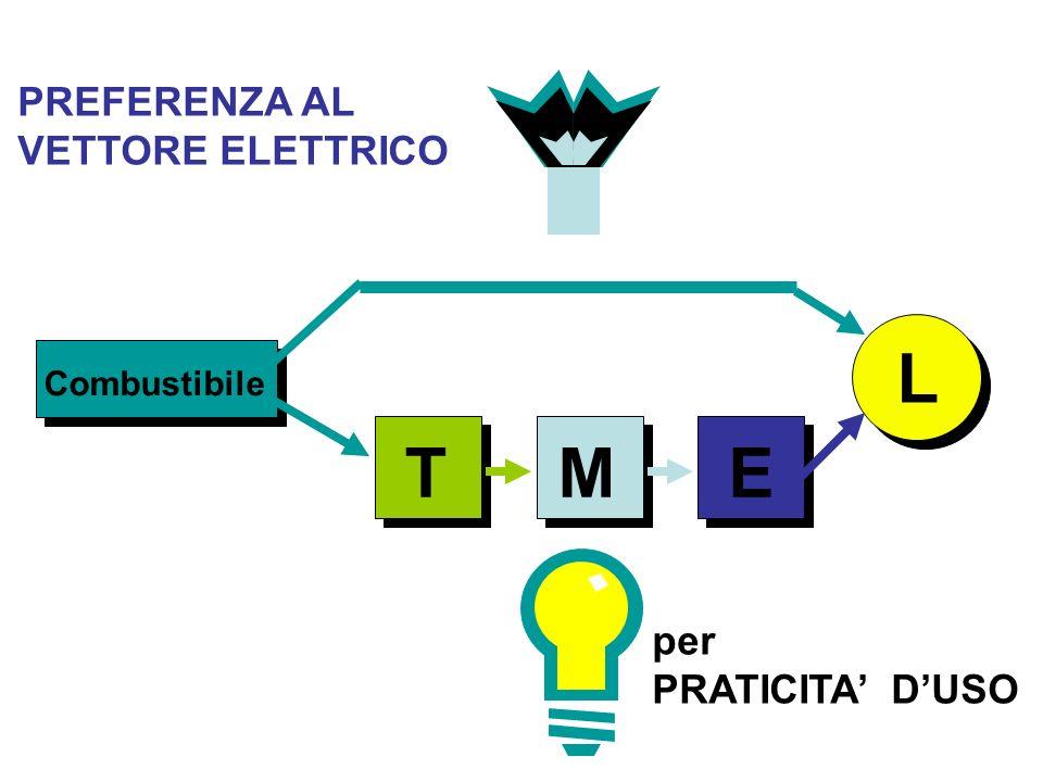 L T M E PREFERENZA AL VETTORE ELETTRICO per PRATICITA' D'USO