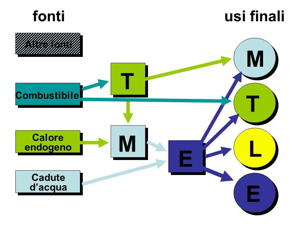 M T T M L E E fonti usi finali Altre fonti Combustibile