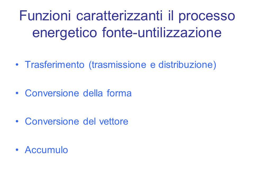 Funzioni caratterizzanti il processo energetico fonte-untilizzazione