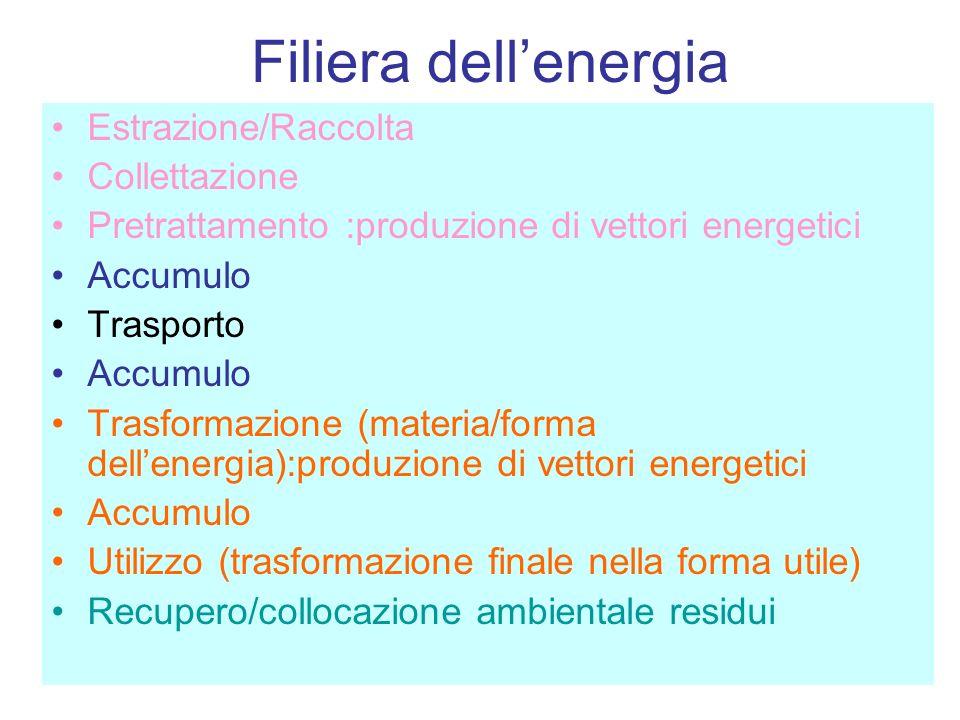 Filiera dell'energia Estrazione/Raccolta Collettazione