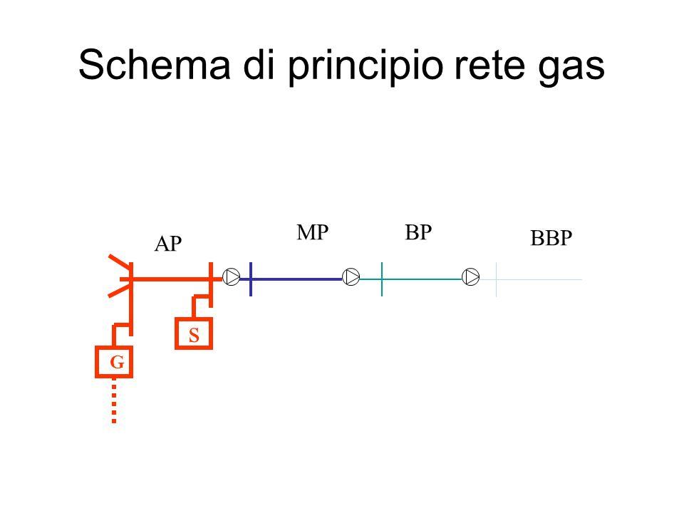 Schema di principio rete gas