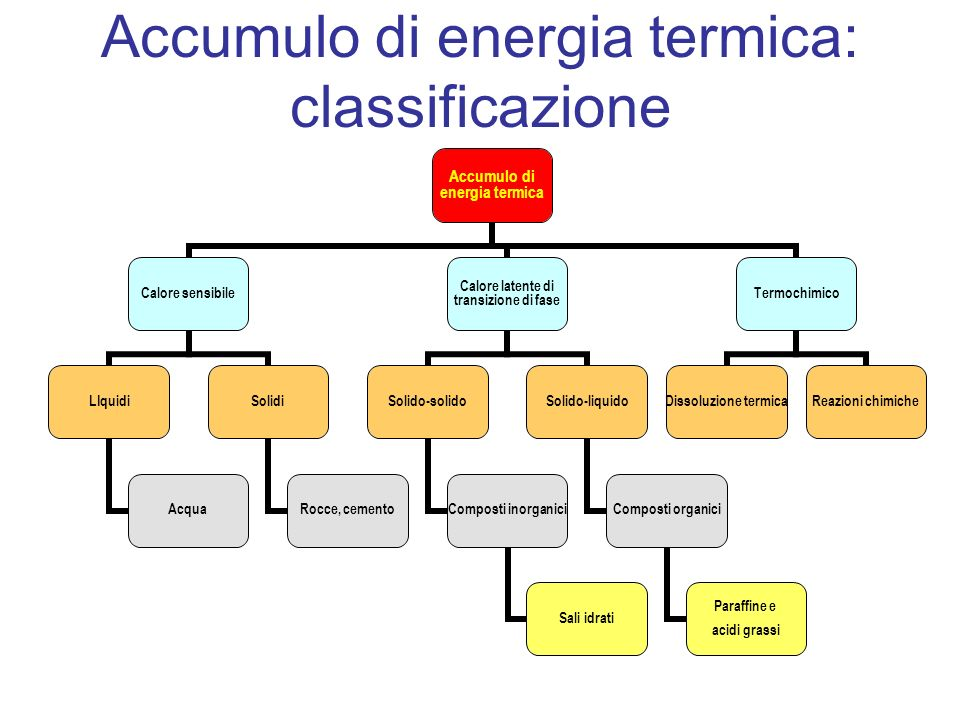 Accumulo di energia termica: classificazione