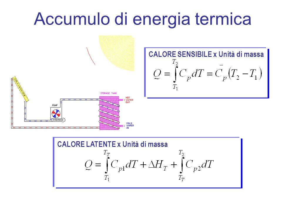 Accumulo di energia termica