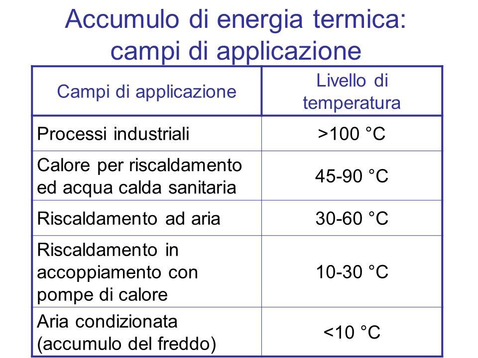 Accumulo di energia termica: campi di applicazione
