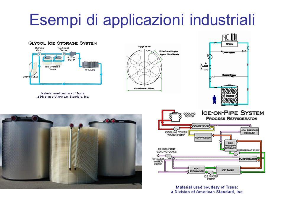 Esempi di applicazioni industriali