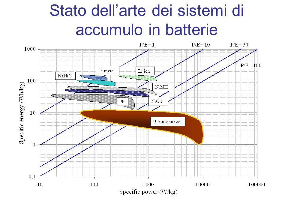 Stato dell'arte dei sistemi di accumulo in batterie