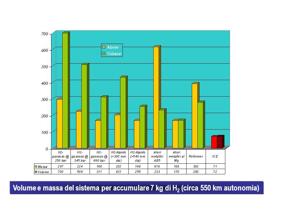 Volume e massa del sistema per accumulare 7 kg di H2 (circa 550 km autonomia)