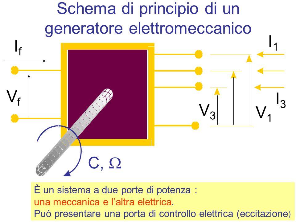 Schema di principio di un generatore elettromeccanico