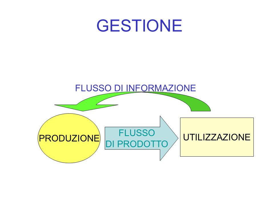 FLUSSO DI INFORMAZIONE