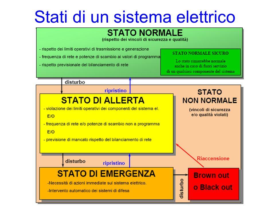 Stati di un sistema elettrico