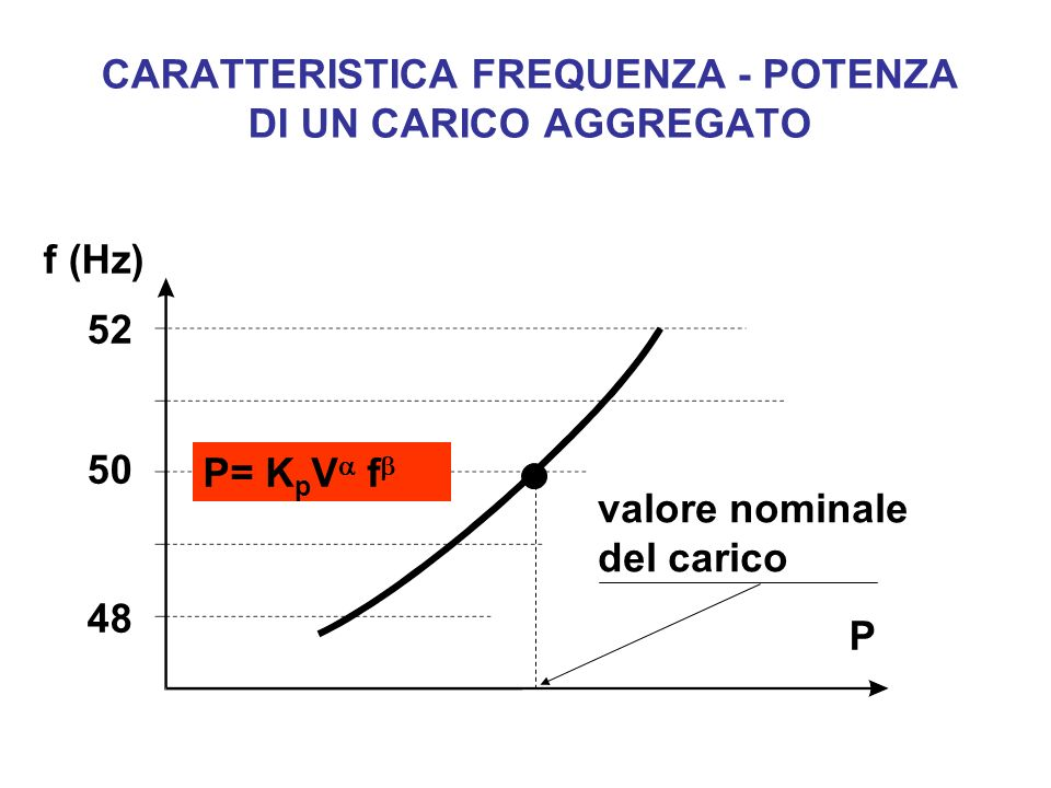 CARATTERISTICA FREQUENZA - POTENZA DI UN CARICO AGGREGATO