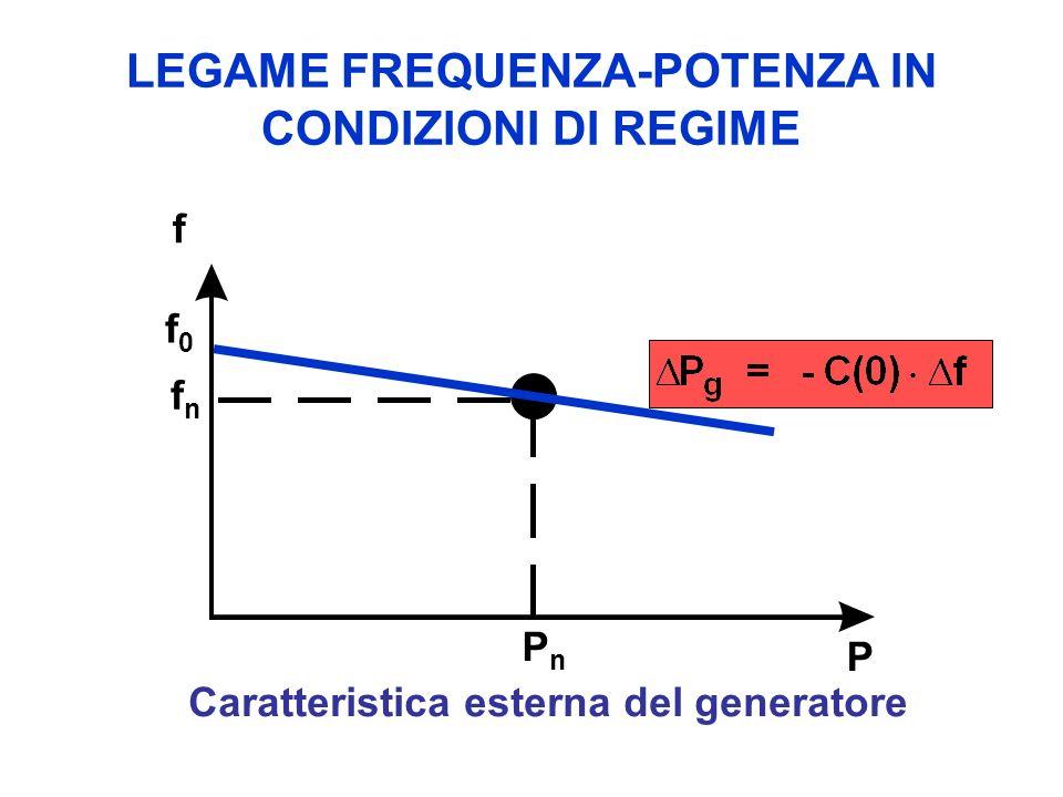 LEGAME FREQUENZA-POTENZA IN CONDIZIONI DI REGIME