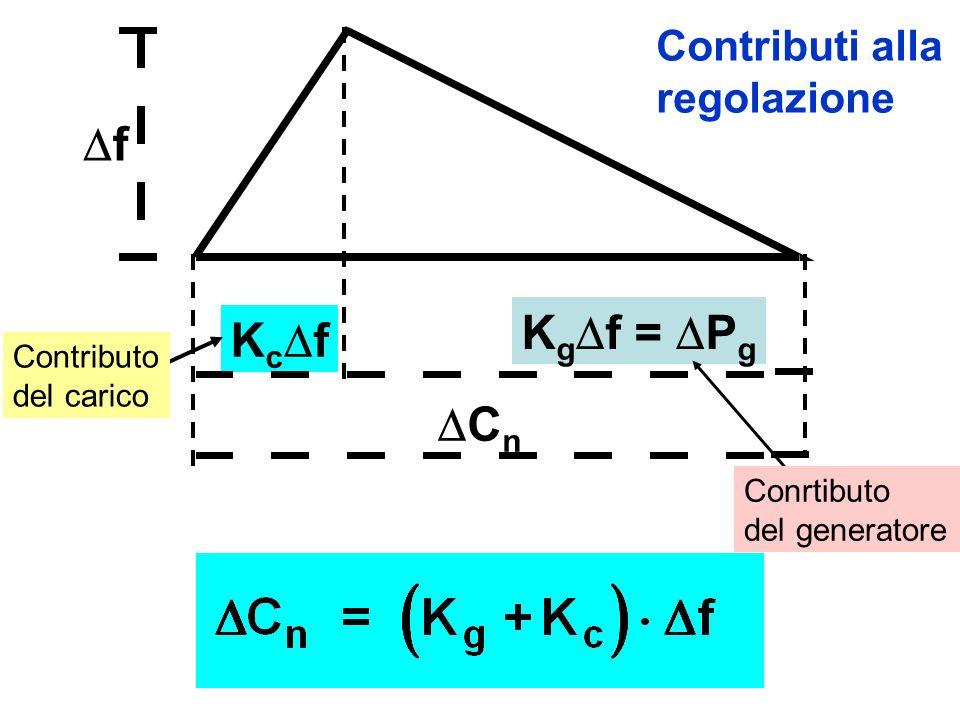 f Kgf = Pg Kcf Cn Contributi alla regolazione Contributo