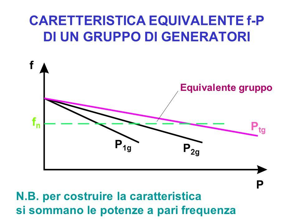 CARETTERISTICA EQUIVALENTE f-P DI UN GRUPPO DI GENERATORI