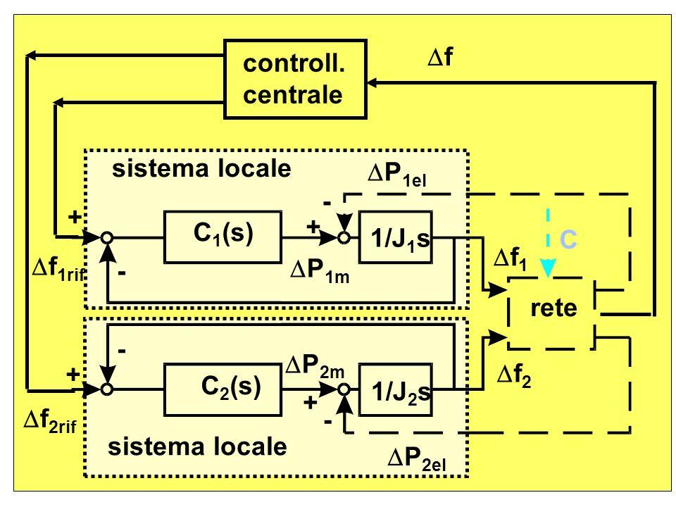 P2el P2m. rete. + f2. f2rif. 1/J2s. C2(s) C1(s) 1/J1s. P1el. f1rif. P1m. f. - f1.