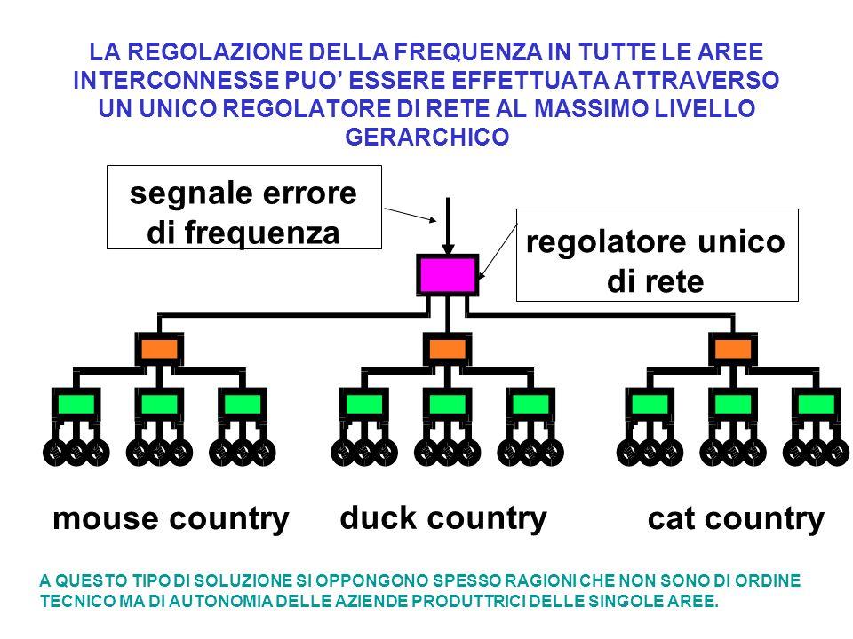 regolatore unico di rete segnale errore di frequenza