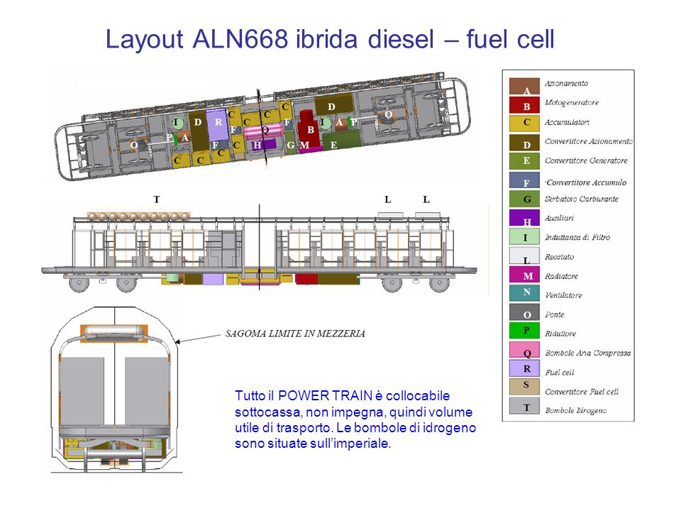 Layout ALN668 ibrida diesel – fuel cell