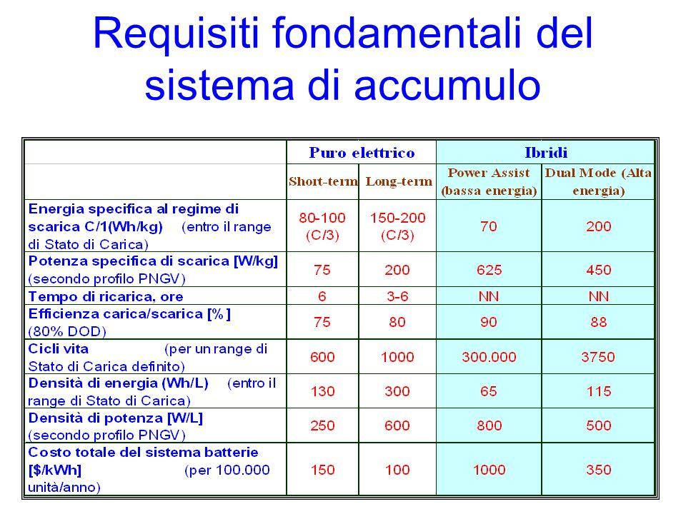 Requisiti fondamentali del sistema di accumulo