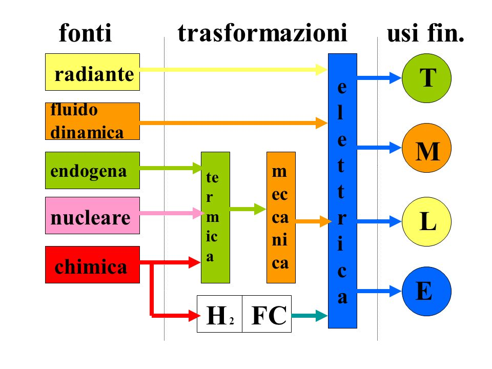 fonti trasformazioni usi fin. T M L E H 2 FC radiante elettrica