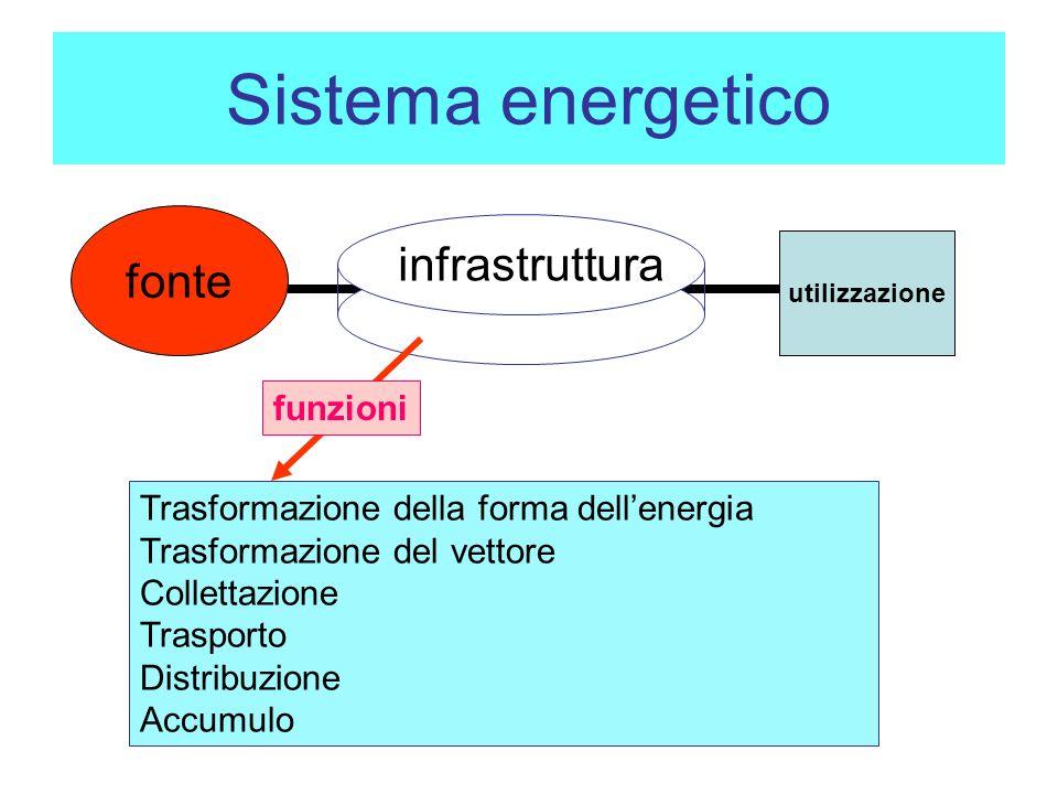Sistema energetico fonte infrastruttura funzioni