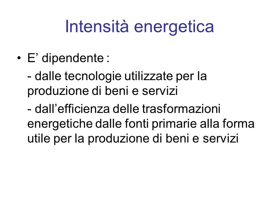 Intensità energetica E' dipendente :