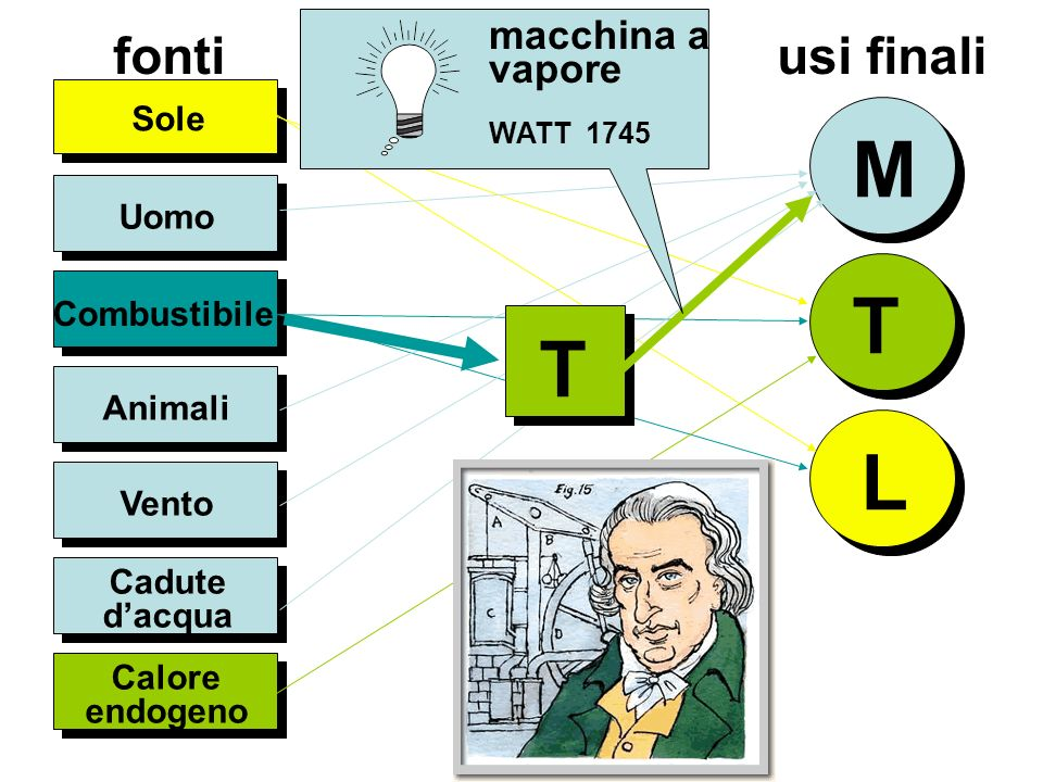 M T L fonti usi finali macchina a vapore Sole Uomo Combustibile