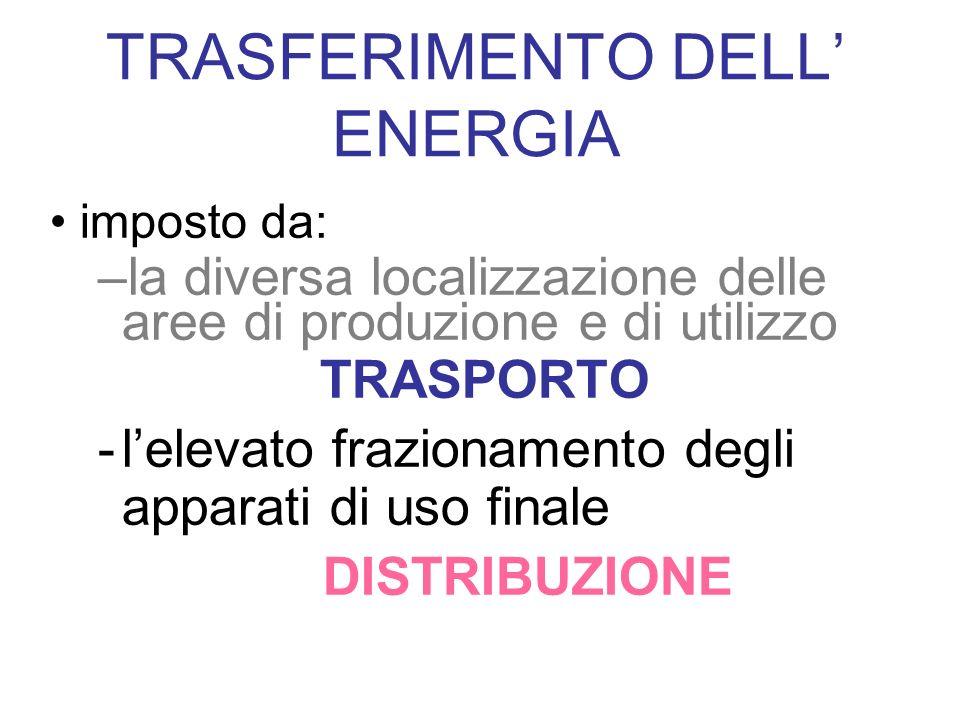 TRASFERIMENTO DELL' ENERGIA