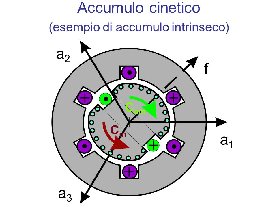 Accumulo cinetico (esempio di accumulo intrinseco)