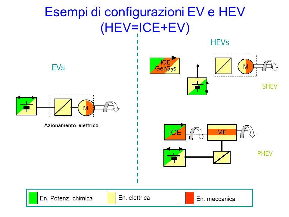 Esempi di configurazioni EV e HEV (HEV=ICE+EV)