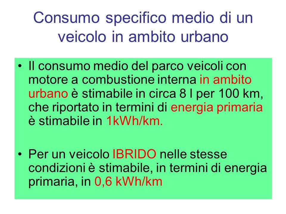 Consumo specifico medio di un veicolo in ambito urbano