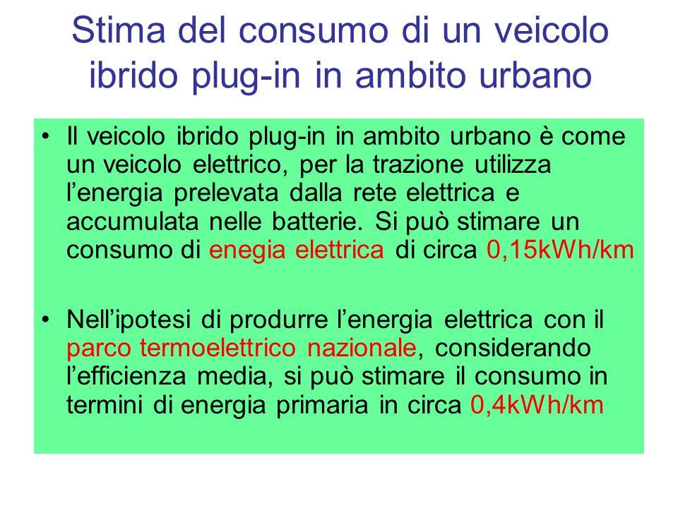 Stima del consumo di un veicolo ibrido plug-in in ambito urbano