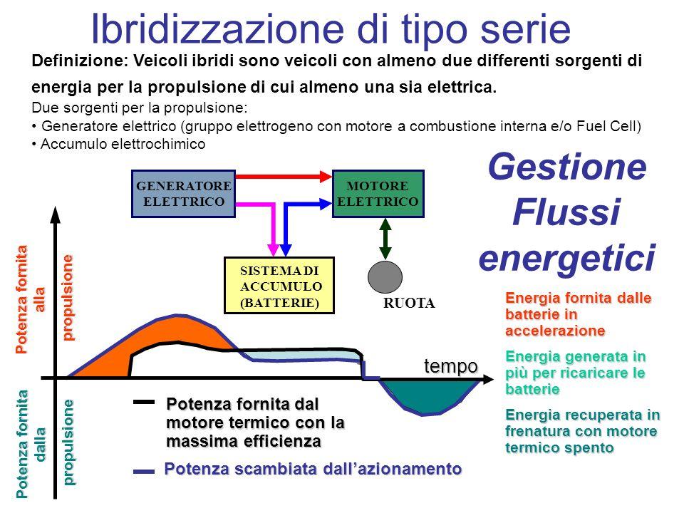 Gestione Flussi energetici