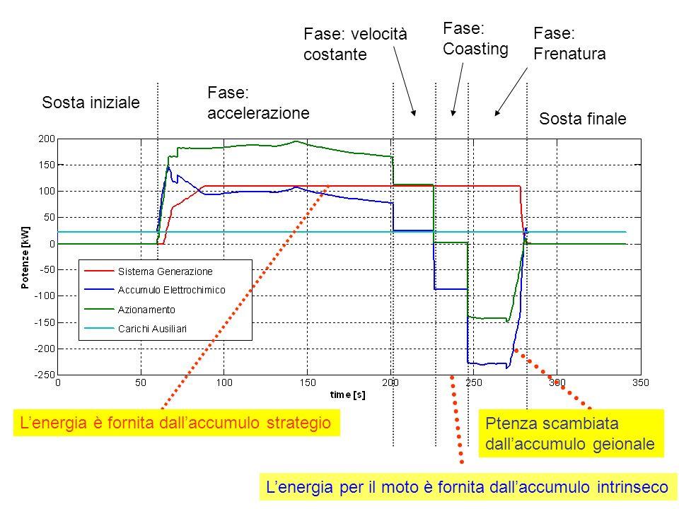 Fase: Coasting Fase: velocità costante. Fase: Frenatura. Fase: accelerazione. Sosta iniziale. Sosta finale.