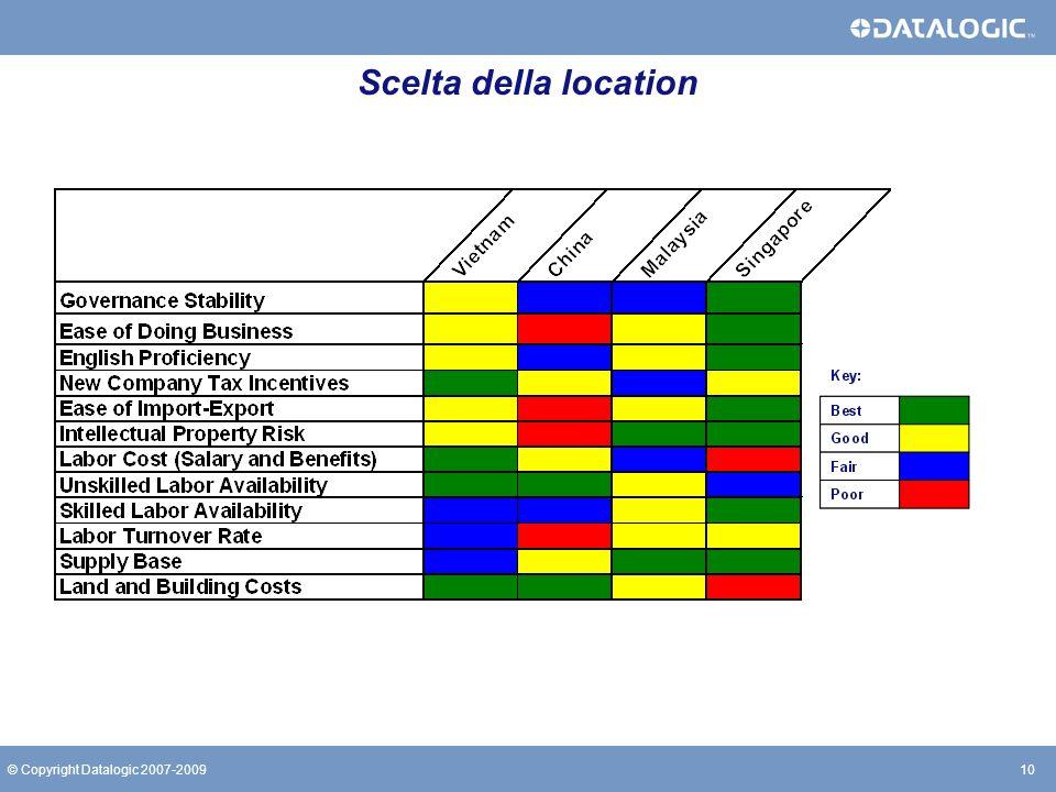 Scelta della location © Copyright Datalogic 2007-2009