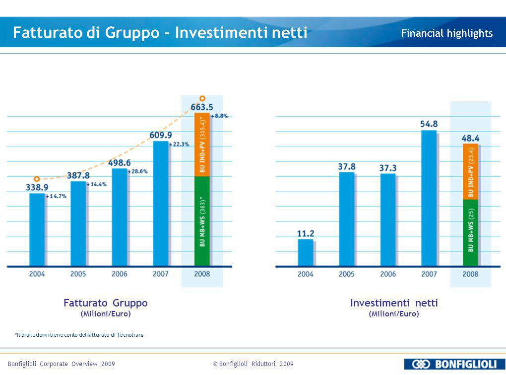 Fatturato di Gruppo - Investimenti netti
