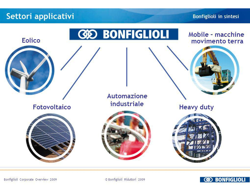 Settori applicativi Mobile – macchine movimento terra Eolico