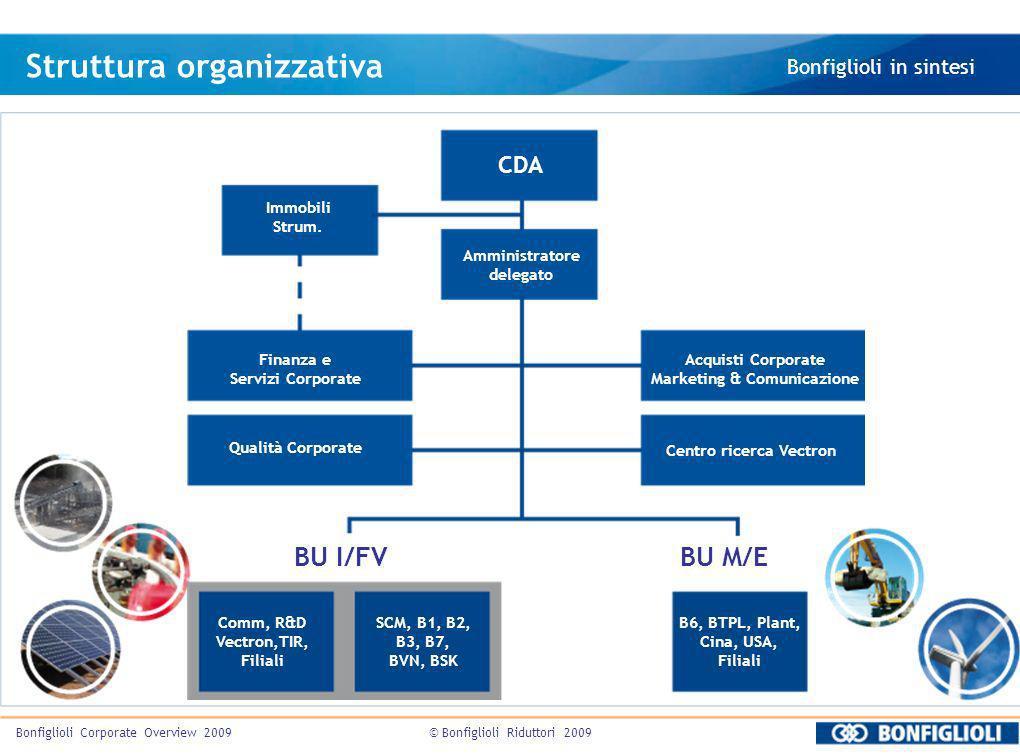 Marketing & Comunicazione Centro ricerca Vectron
