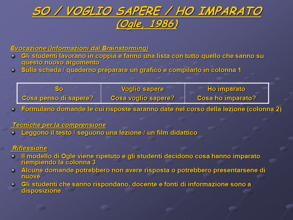 SO / VOGLIO SAPERE / HO IMPARATO (Ogle, 1986)